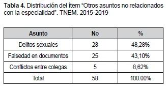 """Distribución del ítem """"Otros asuntos no relacionados con la especialidad"""". TNEM. 2015-2019"""