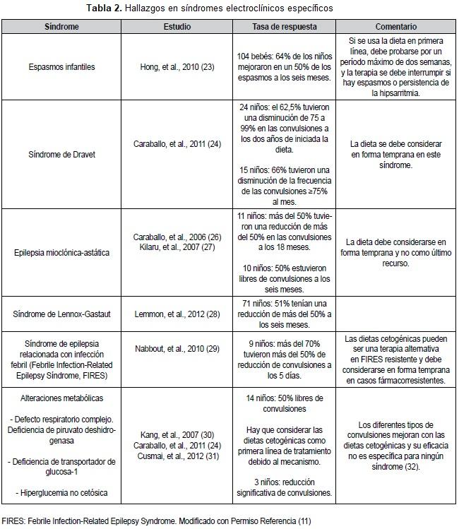 Hallazgos en síndromes electroclínicos específicos
