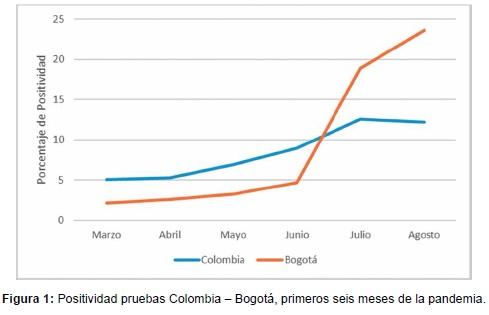 Positividad pruebas Colombia – Bogotá, primeros seis meses de la pandemia