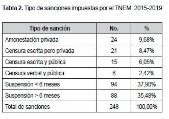 Tipo de sanciones impuestas por el TNEM. 2015-2019